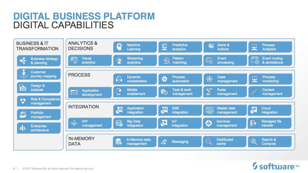 Digital Business Platform