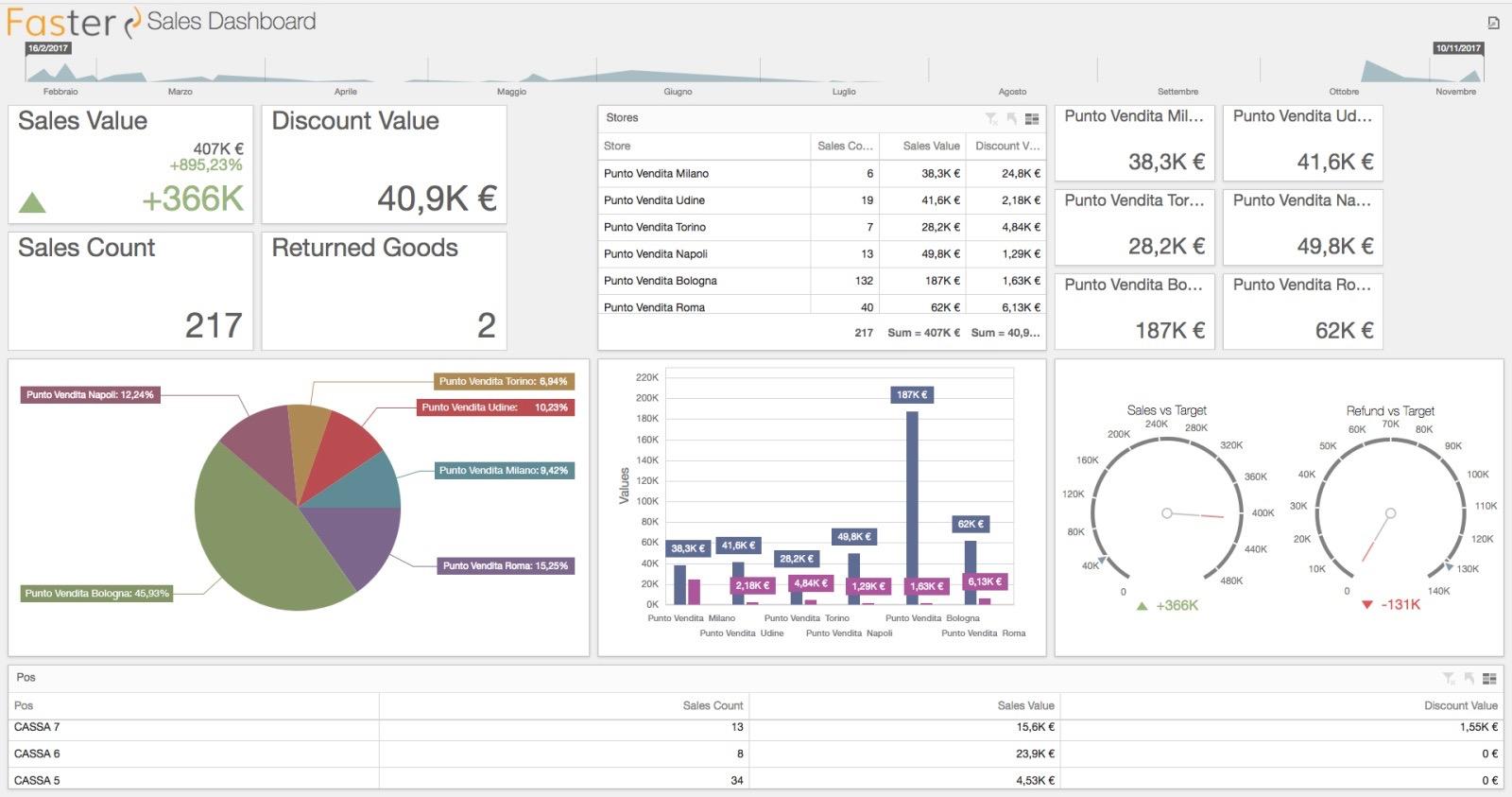 retail_monitoraggio real time