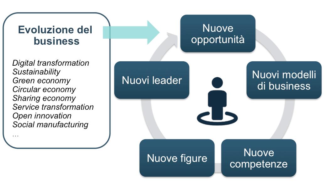 RISE_nuove competenze