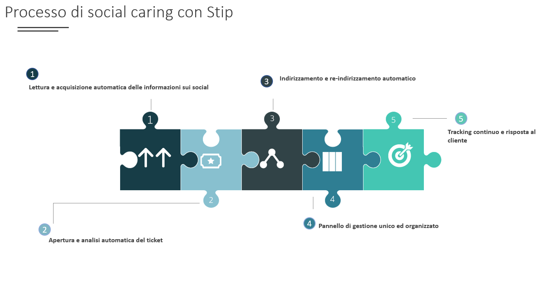 Stip_customer care