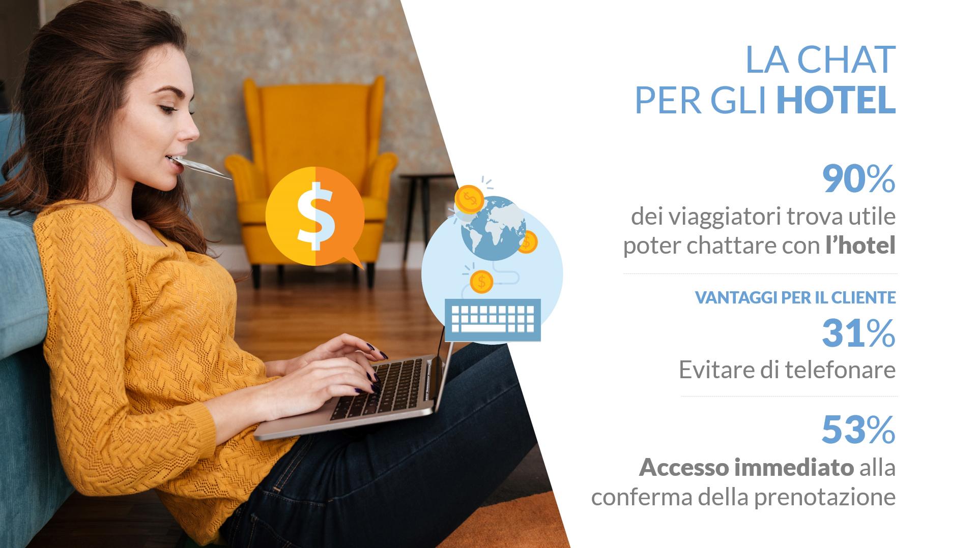 live_chat-per-gli-hotel