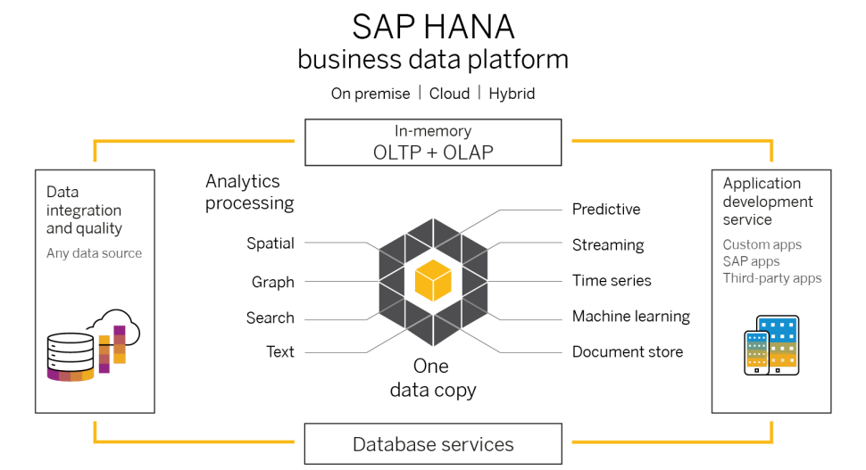 SAP_HANA_NEW_RELEASE