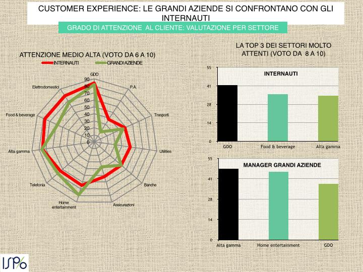 La soddisfazione del cliente è tutta questione di esperienza