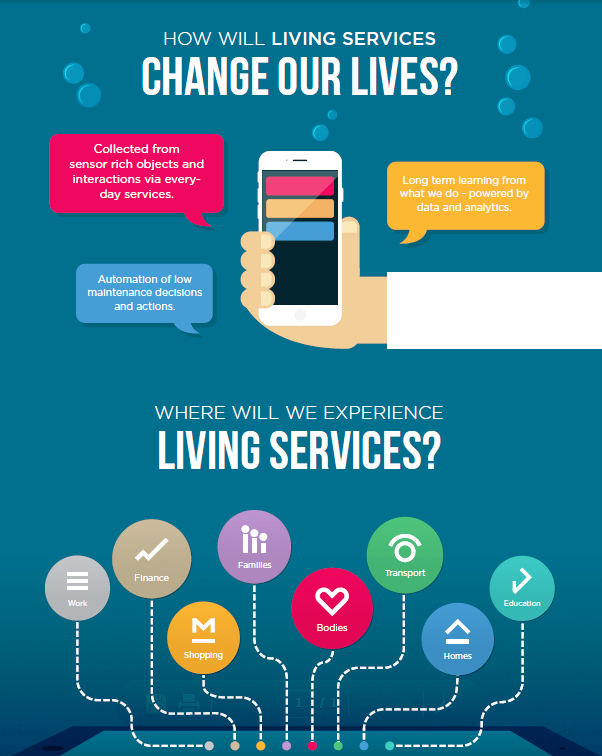 """La nuova era dei Living Services: aspettative """"liquide"""" dei consumatori e IoT"""
