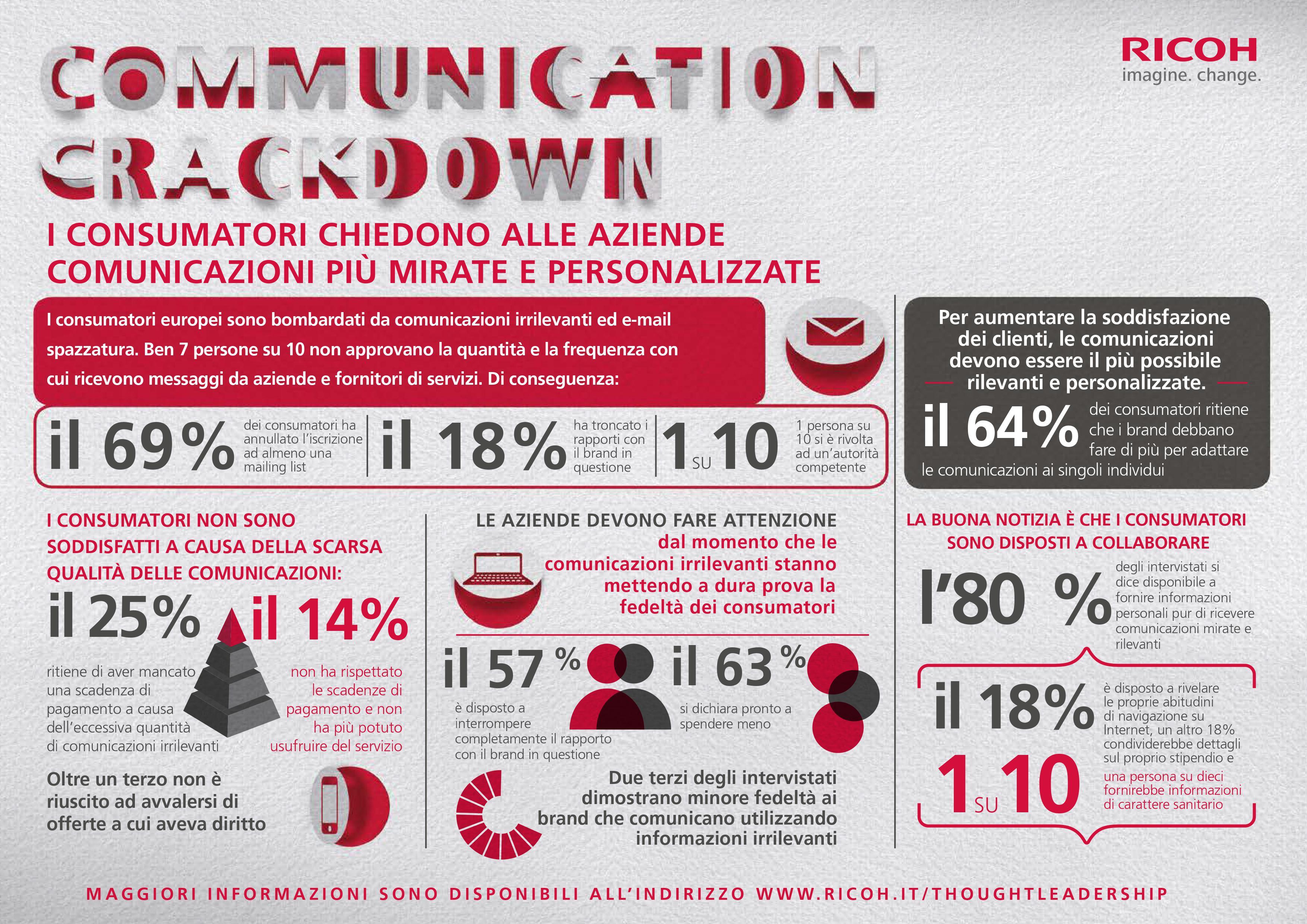 I clienti vogliono comunicazioni personalizzate