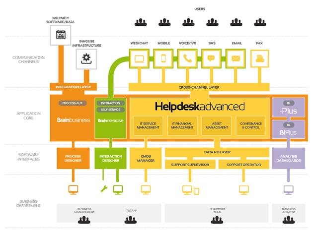 Bper Services migliora i propri servizi con HelpdeskAdvanced di Pat