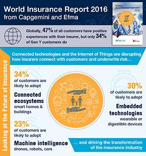 IoT e digitale cambiano il volto del settore insurance