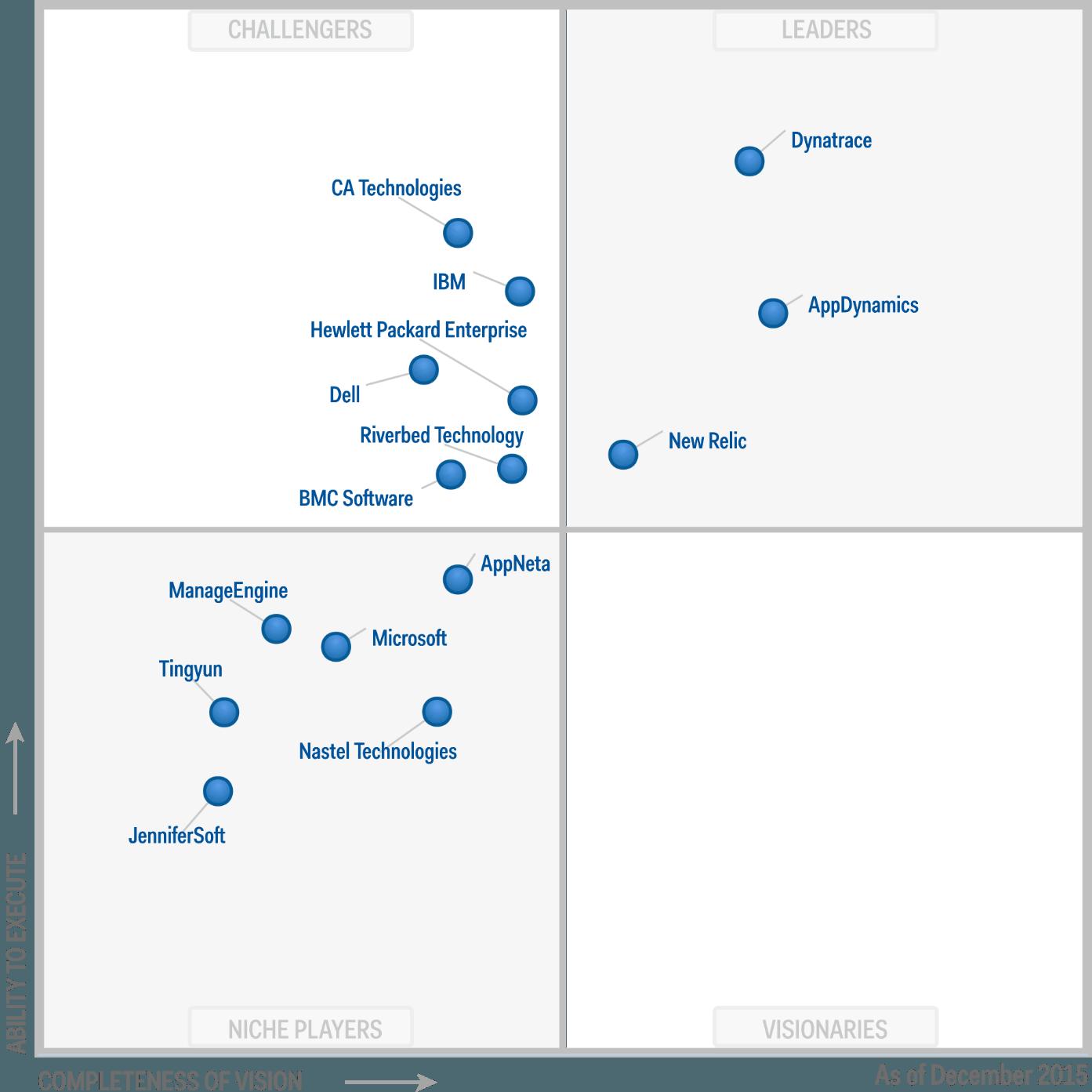 APM, leadership Dynatrace nel Gartner Magic Quadrant