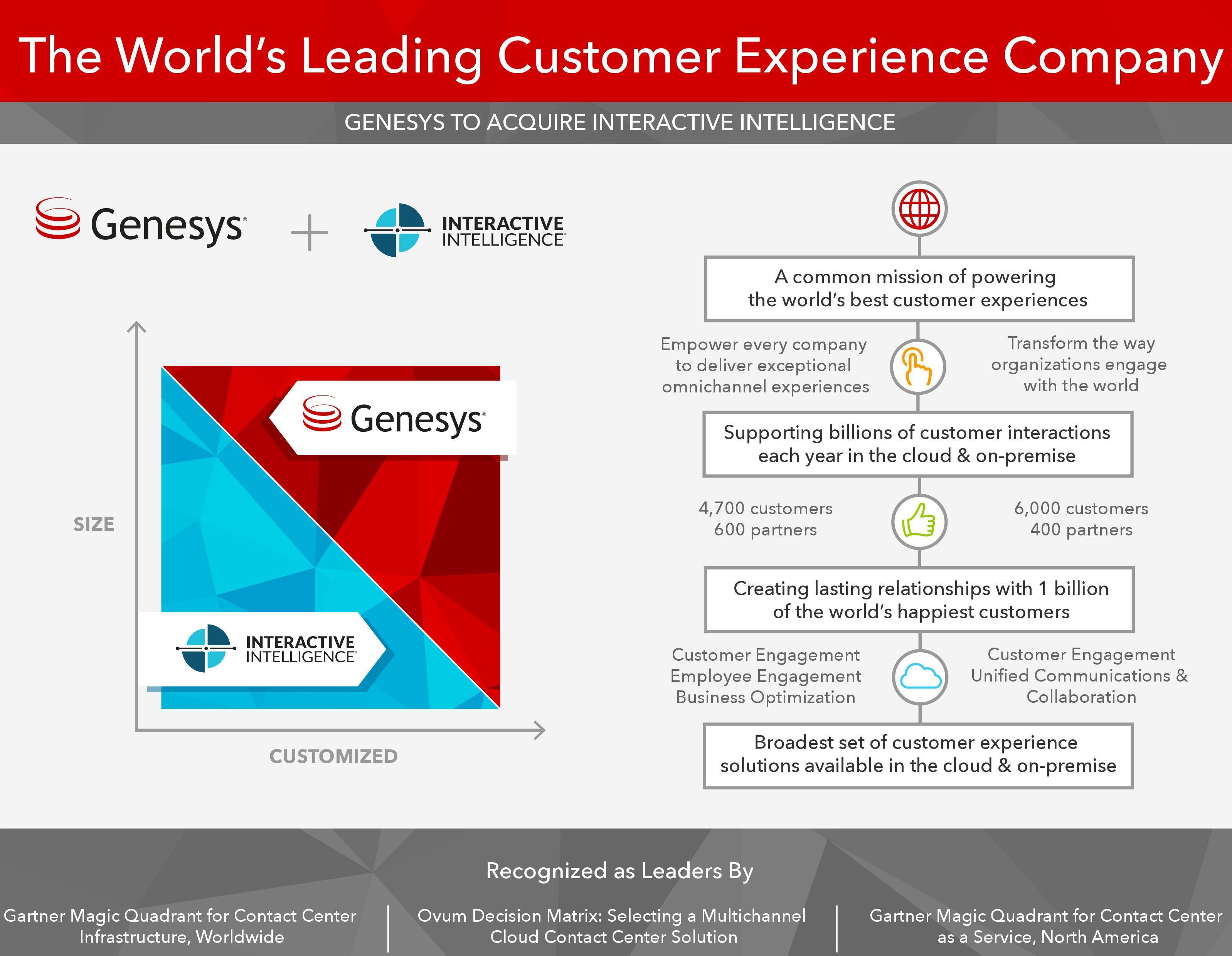 Genesys acquisisce InIn: in arrivo una svolta per le soluzioni CX