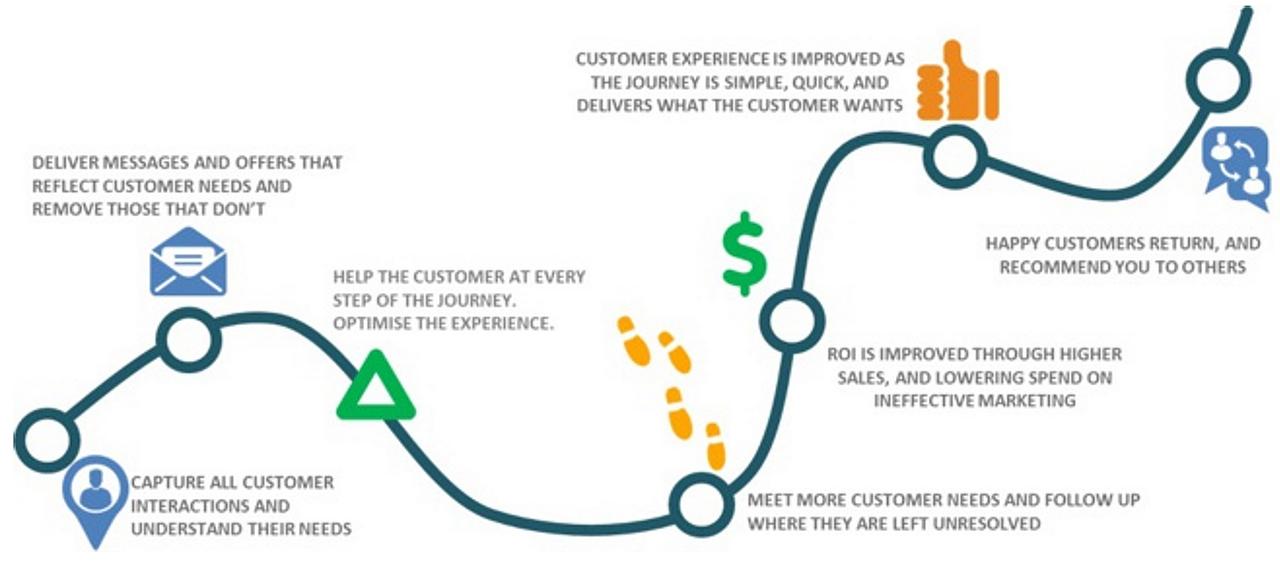 Teradata Customer Journey Analytic: conoscenza del cliente, CX unica