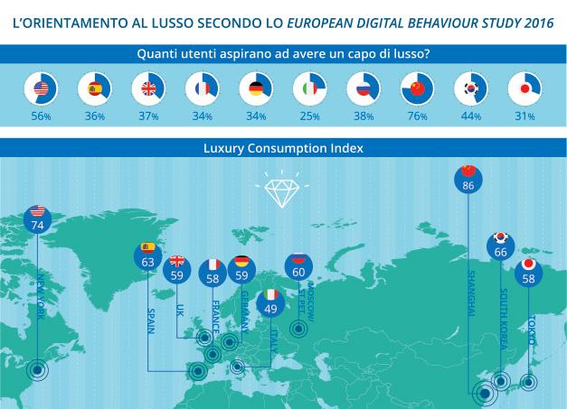 European Digital Behaviour Study: come si comportano gli italiani?