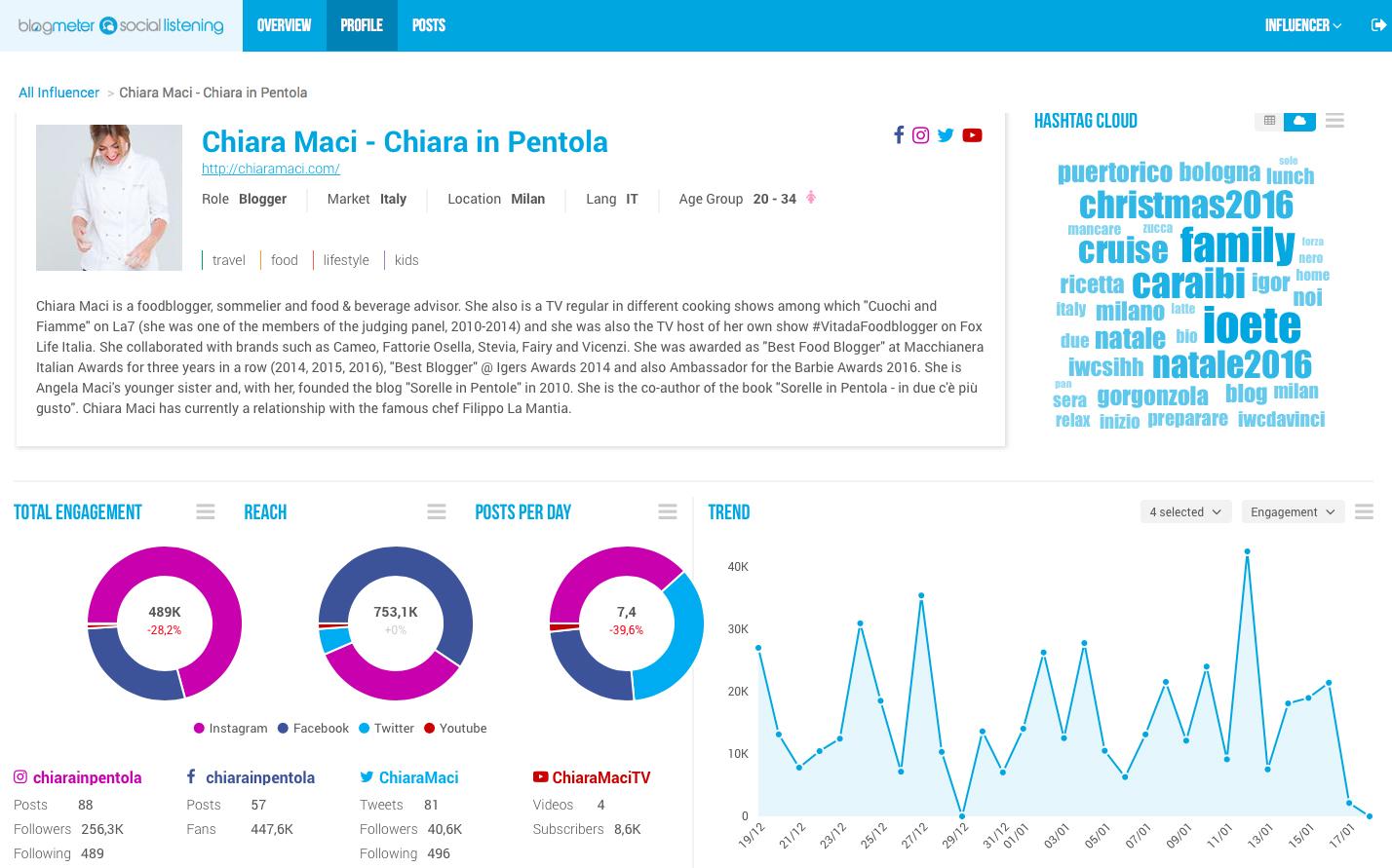 Trovare il social influencer giusto: nuovo tool per le aziende