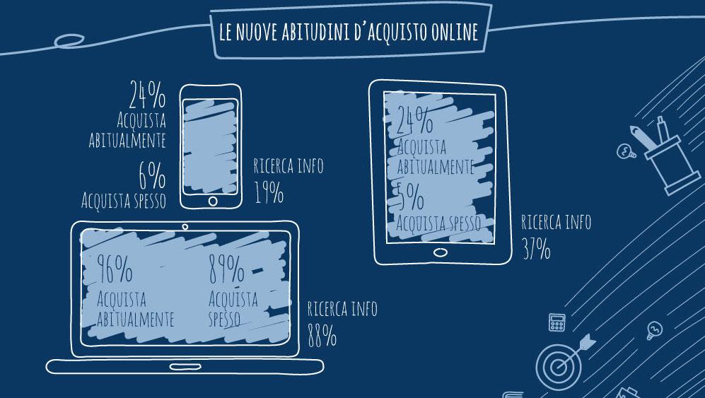 E-commerce: ritratto del consumatore digitale in Italia