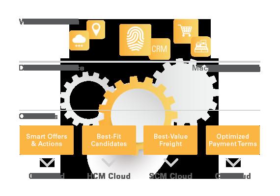 Le Adaptive Intelligent Apps fanno fare un salto di qualità alla CX