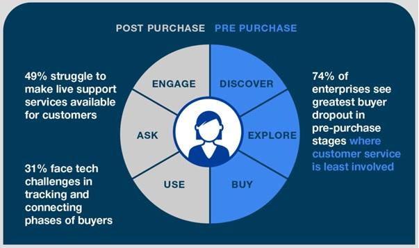 Riprogettare il Customer Service: i consigli di SAP