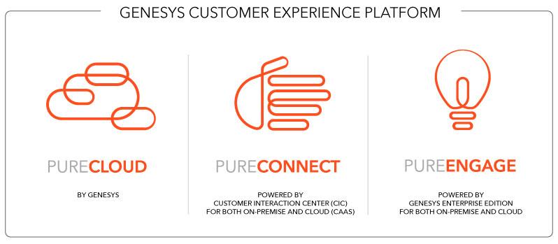 Annunciata l'integrazione tra la Genesys CX Platform e Microsoft Office 365