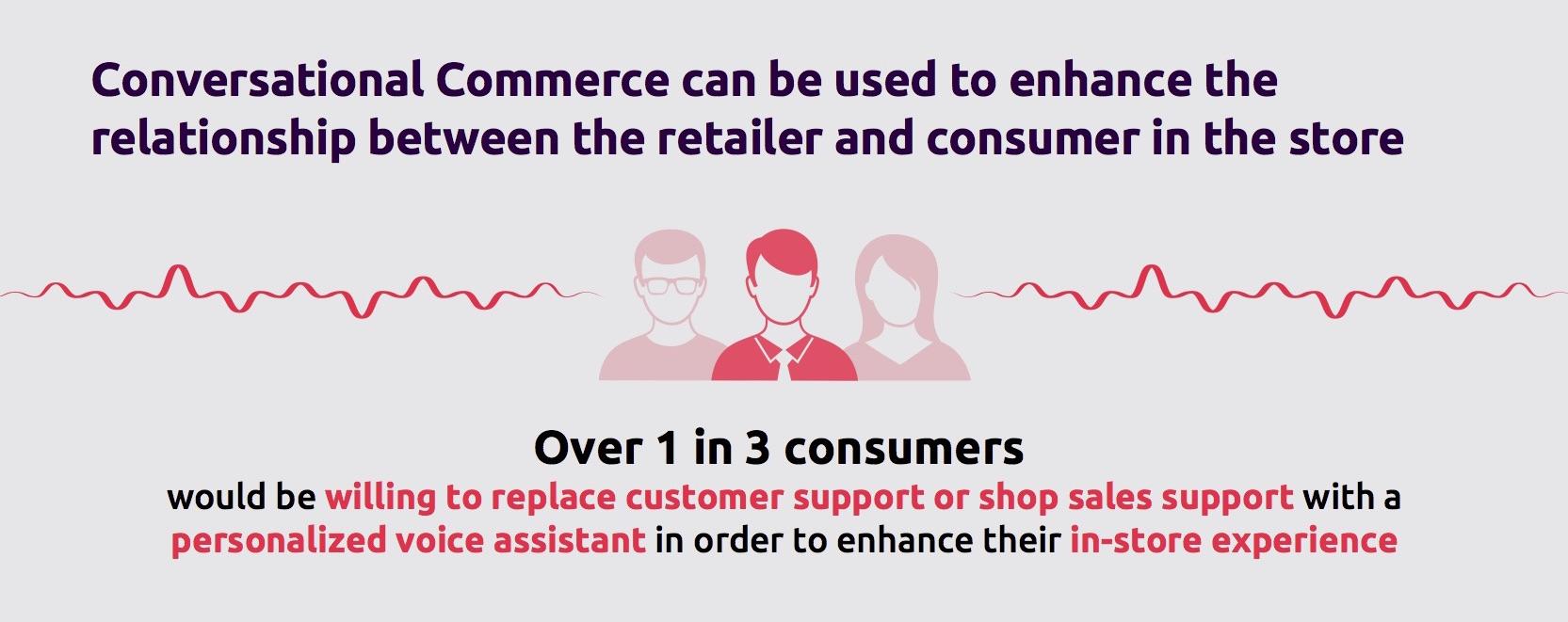 Conversational Commerce, largo agli assistenti vocali