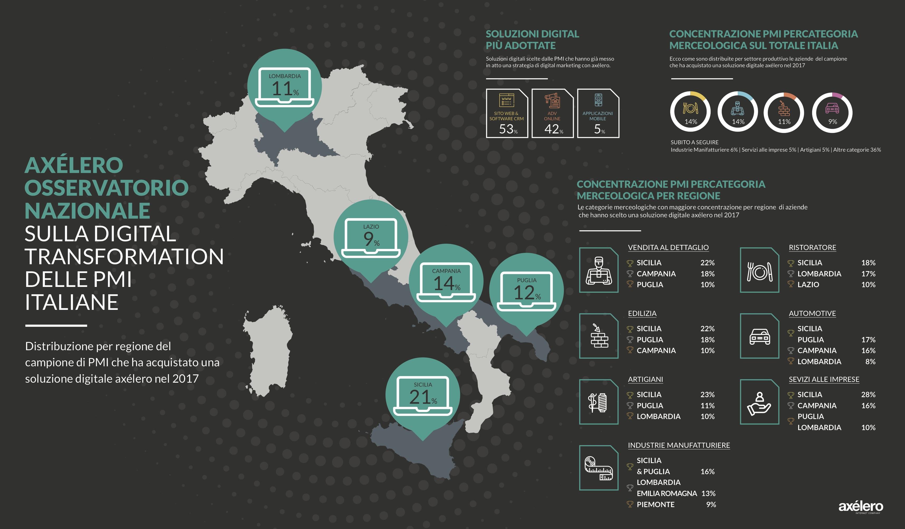 Innovazione PMI, i risultati della ricerca axélero