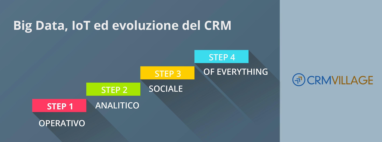 Il CRM si evolve e fa da traino al mercato del software