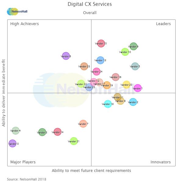 """Comdata nominato """"Leader"""" per i servizi di Digital Customer Experience"""