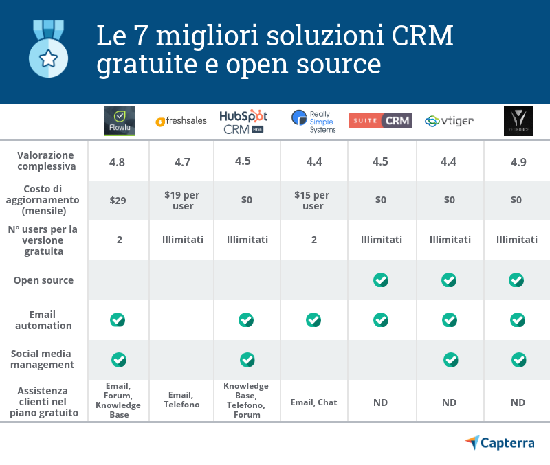 Capterra presenta le 7 alternative di CRM gratuite o opensource