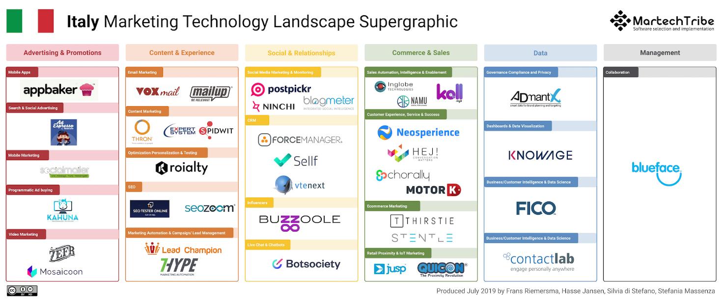 Vtenext inserita nella Marketing Technology Supergraphic di MartechTribe