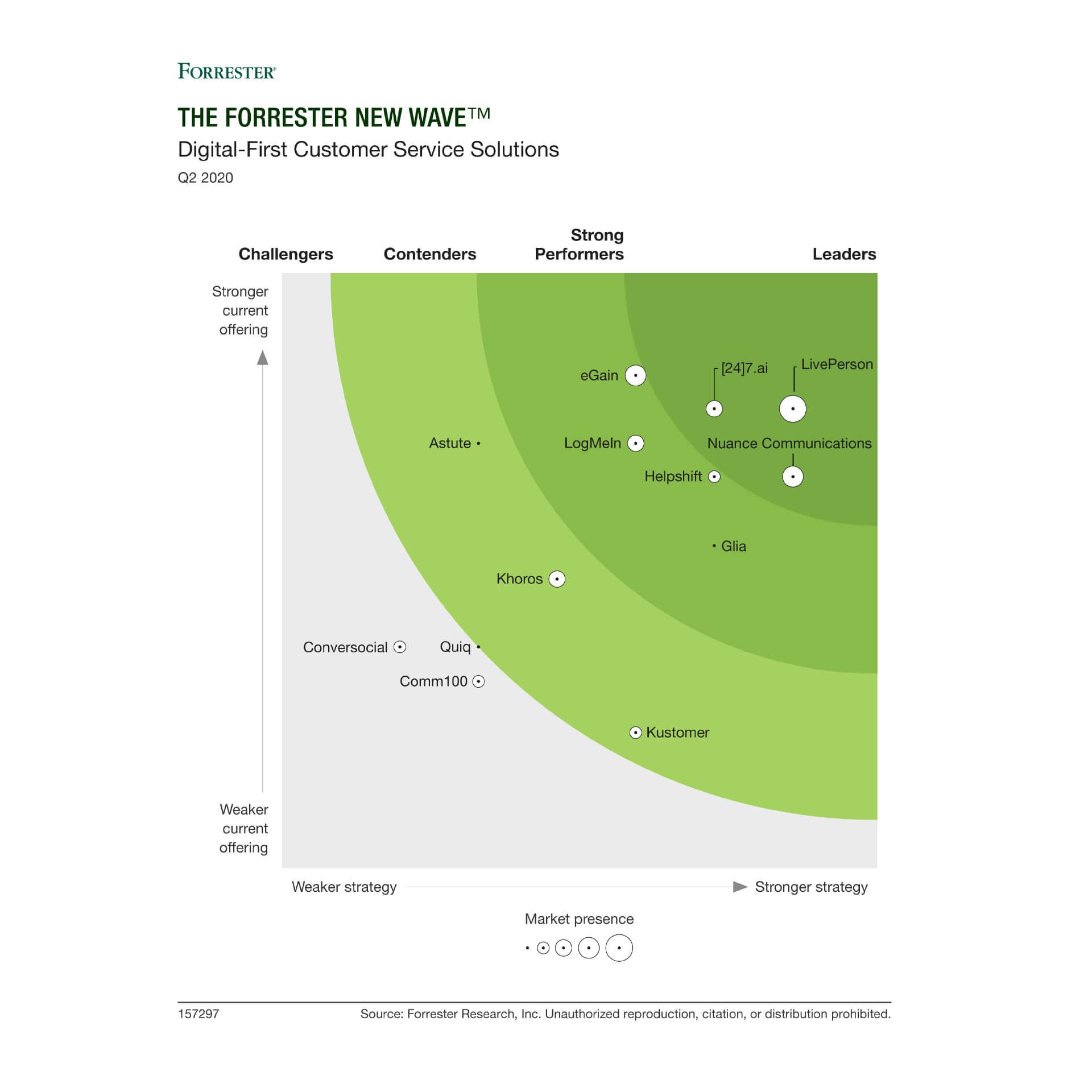 LivePerson nominata tra i leader del Customer Service nella ricerca di Forrester New Wave