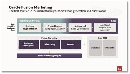 Oracle_Fusion_Marketing